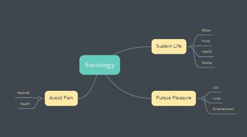 Mind Map: Sociology