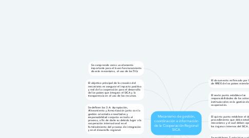 Mind Map: Mecanismo de gestión, coordinación e información de la Cooperación Regional SICA