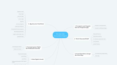 Mind Map: Simulasi dan Komunikasi Digital
