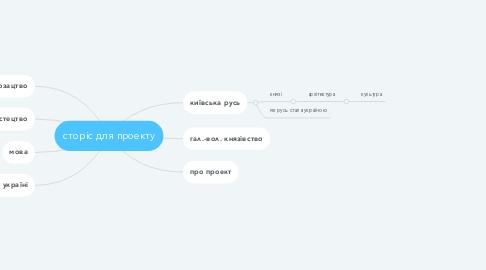 Mind Map: сторіс для проекту