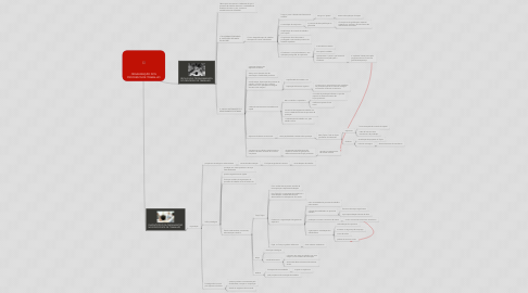 Mind Map: ORGANIZAÇÃO DOS PROCESSOS DE TRABALHO