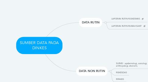 Mind Map: SUMBER DATA PADA DINKES