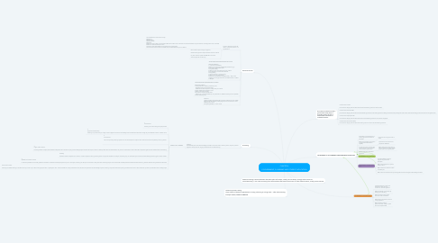 Mind Map: CHAPTER 6   E-GOVERNMENT, E-LEARNING AND OTHER EC APPLICATION