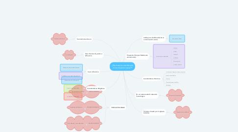 Mind Map: ¿Qué son los medios de comunicación social?