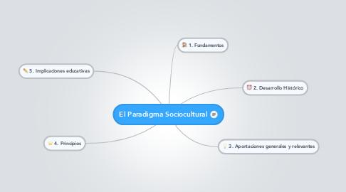 Mind Map: El Paradigma Sociocultural