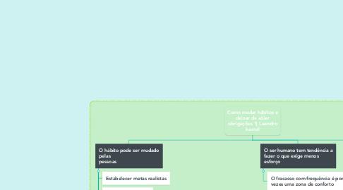 Mind Map: Como mudar hábitos e deixar de adiar obrigações ?  Leandro karnal