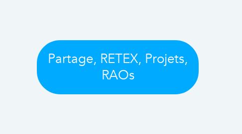 Mind Map: Quelle est la place de l'expérience utilisateur lors du développement de logiciels bancaires ?