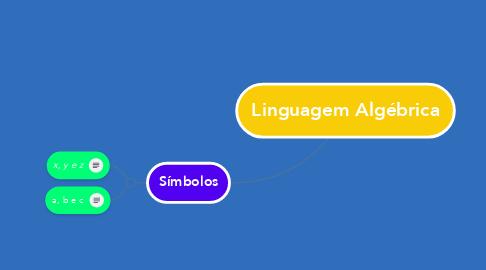 Mind Map: Linguagem Algébrica
