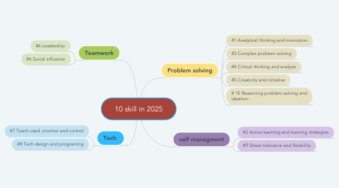 Mind Map: 10 skill in 2025