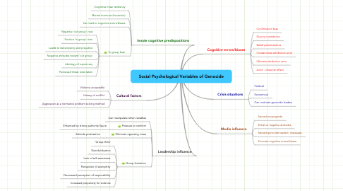 Mind Map: Social Psychological Variables of Genocide
