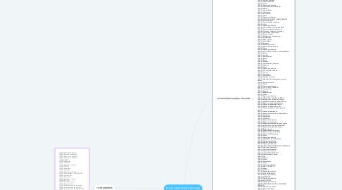 Mind Map: PLAN ÚNICO DE CUENTAS