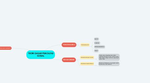 Mind Map: TEORI DASAR PSIKOLOGI SOSIAL