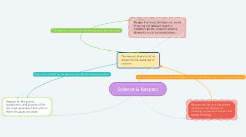 Mind Map: Science & Respect