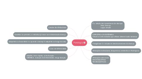 Mind Map: Patologia