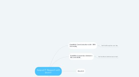 Mind Map: Keepod IT Research with Shitf-IT