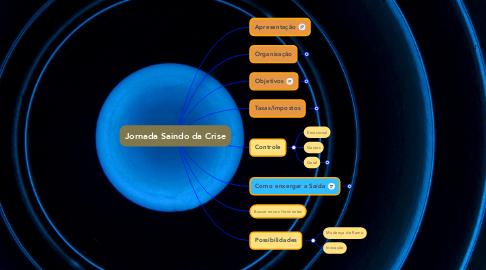 Mind Map: Jornada Saindo da Crise