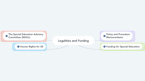 Mind Map: Legalities and Funding