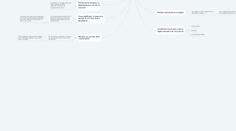 Mind Map: Aulas transformadas