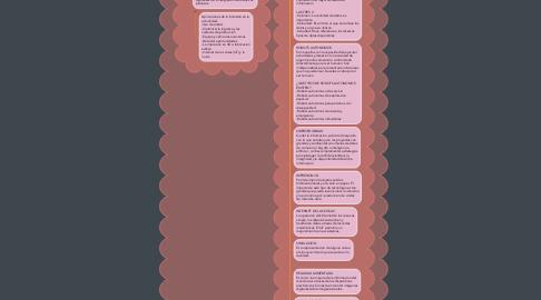 Mind Map: INDUSTRIA 4.0 Y SUS NUEVE PILARES