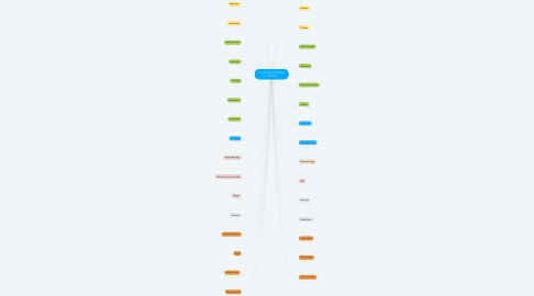 Mind Map: ASI DE FACIL TIENDA ONLINE