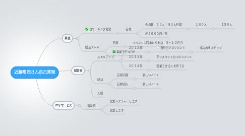 Mind Map: 近藤隆司さん自己実現