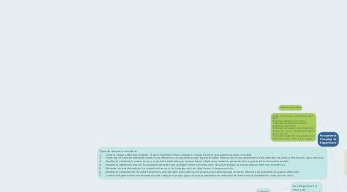 Mind Map: Pensamiento Complejo de Edgar Morín