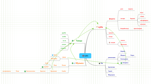 Mind Map: Latin