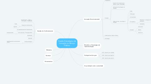 Mind Map: Gestão Estratégica da Inovação no Serviço Público
