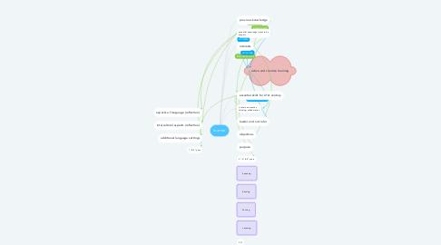 Mind Map: learner