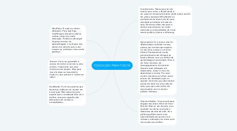 Mind Map: EDUCAÇÃO PARA TODOS