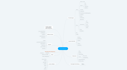 Mind Map: Textverarbeitung