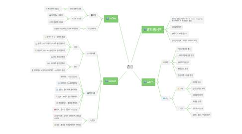 Mind Map: 줍깅