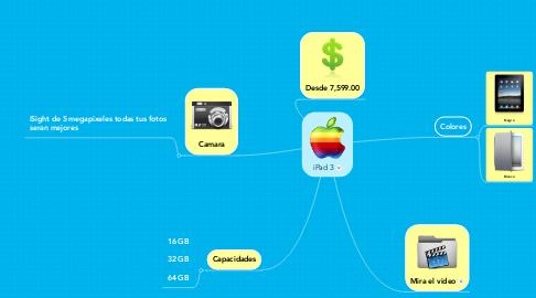 Mind Map: iPad 3