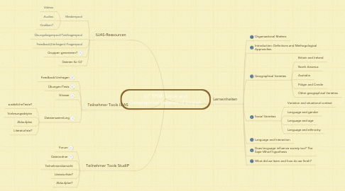 Mind Map: G7 TP08: Social and Geographical Varieties of English
