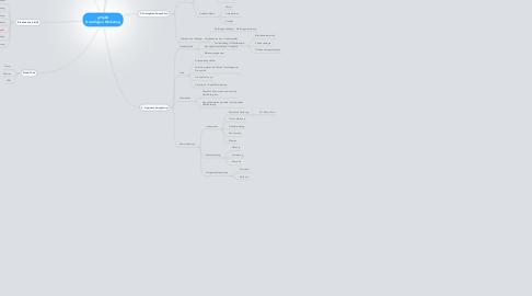 Mind Map: g9tp08 Grundlagen Marketing