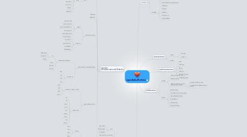 Mind Map: มนุษยสัมพันธ์กับศาสนา