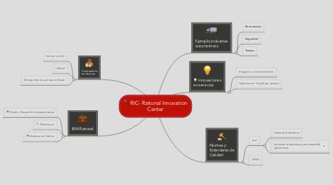 Mind Map: RIC- Rational Innovation Center