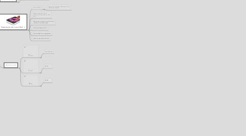 Mind Map: iPad