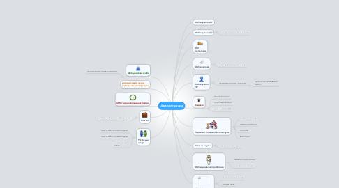Mind Map: Администрация
