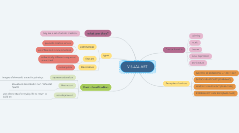 Mind Map: VISUAL ART