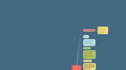 Mind Map: Riesgos de una auditoría gubernamental