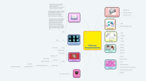 Mind Map: Disfunción temporomandibular