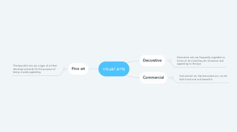 Mind Map: visual arts