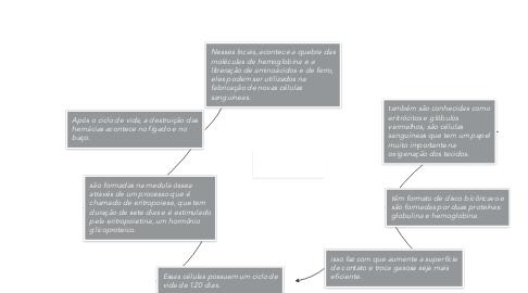 Mind Map: Hemácias H