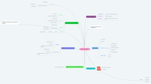 Mind Map: Ecologia Bucal