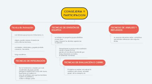 Mind Map: CONSEJERIA Y PARTICIPACION