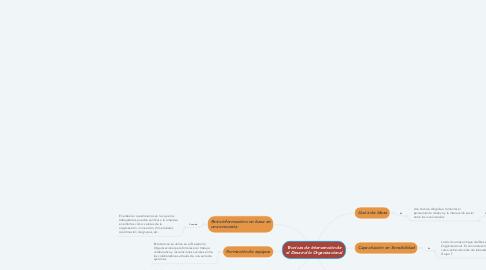 Mind Map: Técnicas de Intervención de el Desarrollo Organizacional