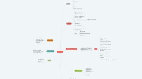 Mind Map: PERSONA: CLAUDIA