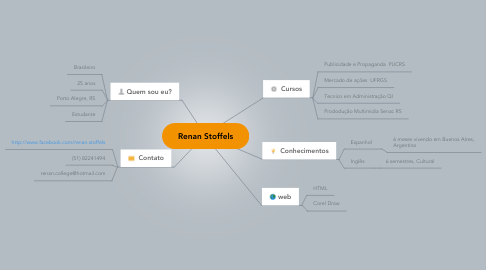 Mind Map: Renan Stoffels