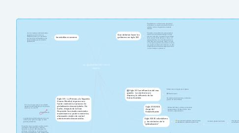 Mind Map: La globalización como teatro